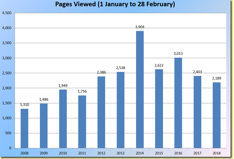 Page Views by Year
